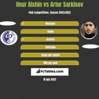 Ilnur Alshin vs Artur Sarkisov h2h player stats