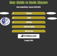 Ilnur Alshin vs Denis Sinyaev h2h player stats
