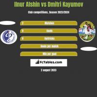 Ilnur Alshin vs Dmitri Kayumov h2h player stats