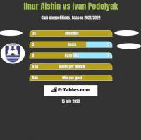 Ilnur Alshin vs Ivan Podolyak h2h player stats
