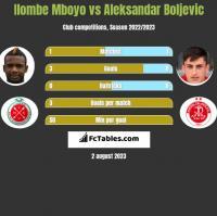 Ilombe Mboyo vs Aleksandar Boljevic h2h player stats