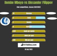 Ilombe Mboyo vs Alexander Filippov h2h player stats
