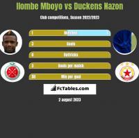 Ilombe Mboyo vs Duckens Nazon h2h player stats