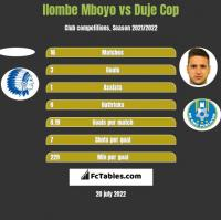Ilombe Mboyo vs Duje Cop h2h player stats