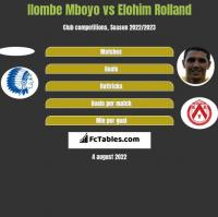 Ilombe Mboyo vs Elohim Rolland h2h player stats