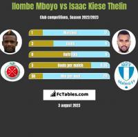 Ilombe Mboyo vs Isaac Kiese Thelin h2h player stats
