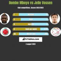 Ilombe Mboyo vs Jelle Vossen h2h player stats