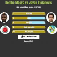 Ilombe Mboyo vs Jovan Stojanovic h2h player stats