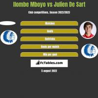 Ilombe Mboyo vs Julien De Sart h2h player stats