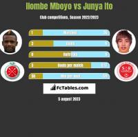 Ilombe Mboyo vs Junya Ito h2h player stats
