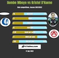 Ilombe Mboyo vs Kristof D'Haene h2h player stats