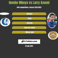 Ilombe Mboyo vs Larry Azouni h2h player stats