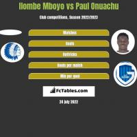 Ilombe Mboyo vs Paul Onuachu h2h player stats