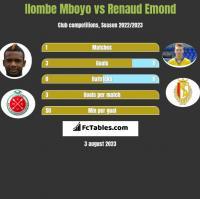 Ilombe Mboyo vs Renaud Emond h2h player stats