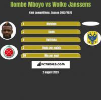 Ilombe Mboyo vs Wolke Janssens h2h player stats