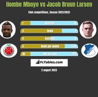 Ilombe Mboyo vs Jacob Bruun Larsen h2h player stats