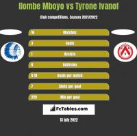 Ilombe Mboyo vs Tyrone Ivanof h2h player stats