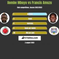 Ilombe Mboyo vs Francis Amuzu h2h player stats