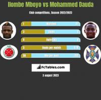 Ilombe Mboyo vs Mohammed Dauda h2h player stats