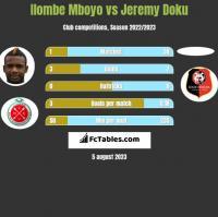 Ilombe Mboyo vs Jeremy Doku h2h player stats