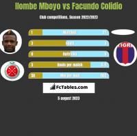 Ilombe Mboyo vs Facundo Colidio h2h player stats