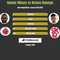 Ilombe Mboyo vs Nelson Balongo h2h player stats