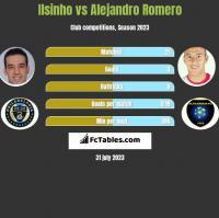 Ilsinho vs Alejandro Romero h2h player stats