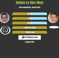 Ilsinho vs Alex Muyl h2h player stats