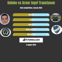 Ilsinho vs Arnor Ingvi Traustason h2h player stats