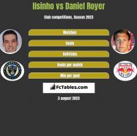 Ilsinho vs Daniel Royer h2h player stats