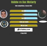 Ilsinho vs Dax McCarty h2h player stats