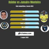 Ilsinho vs Jamairo Monteiro h2h player stats