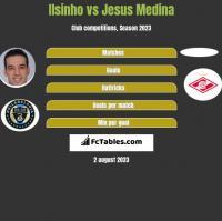 Ilsinho vs Jesus Medina h2h player stats