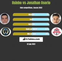 Ilsinho vs Jonathan Osorio h2h player stats