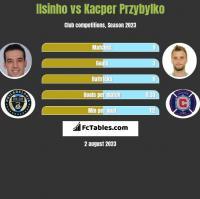 Ilsinho vs Kacper Przybylko h2h player stats