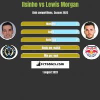 Ilsinho vs Lewis Morgan h2h player stats