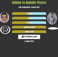Ilsinho vs Rodolfo Pizarro h2h player stats