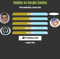 Ilsinho vs Sergio Santos h2h player stats