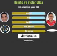 Ilsinho vs Victor Ulloa h2h player stats