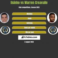 Ilsinho vs Warren Creavalle h2h player stats
