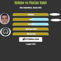 Ilsinho vs Florian Valot h2h player stats
