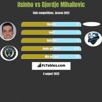Ilsinho vs Djordje Mihailovic h2h player stats