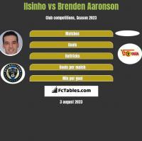 Ilsinho vs Brenden Aaronson h2h player stats