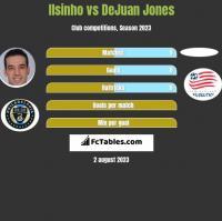 Ilsinho vs DeJuan Jones h2h player stats