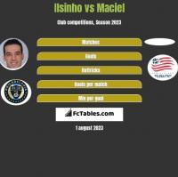 Ilsinho vs Maciel h2h player stats