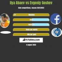 Ilya Abaev vs Evgeniy Goshev h2h player stats