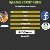Ilya Abaev vs Dmitri Yashin h2h player stats