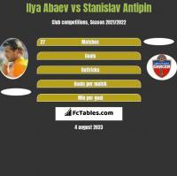Ilya Abaev vs Stanislav Antipin h2h player stats