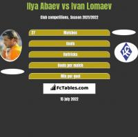 Ilya Abaev vs Ivan Lomaev h2h player stats