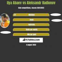 Ilya Abaev vs Aleksandr Radionov h2h player stats